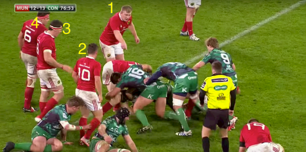 For starters, Munster have 4 ruck inspectors numbered in this picture. Keatley is the one we should note however, as his late re-alignment causes problems later.