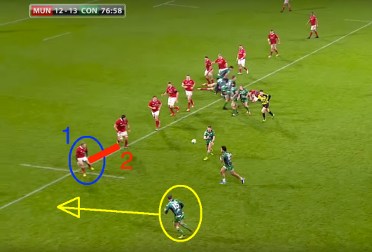 Despite Keatley being out of position initially, Munster still have this under control, with enough men to ably defend this attack. Note that the gap (2) between Earls and Chisholm is only a metre, two at most. All Earls (1) has to do now is keep Henshaw on his outside and use the touchline to his advantage.