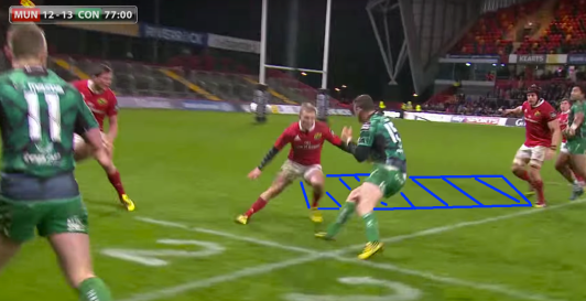 By carrying the ball in two hands, Henshaw has now squared Earls up, fixed him, planted his left foot and exploded into the space. Earls has sunk back onto his heels and Henshaw has him beaten on the inside, a cardinal offence for someone who is playing in the 13 jersey. This lack of awareness, alongside his average distribution and poor tackling technique are reasons why we believe Earls is not an international calibre centre, and is better suited to playing on the wing.